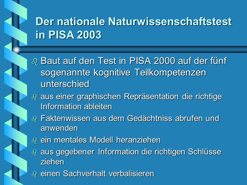 Der nationale Naturwissenschaftstest in PISA 2003 b Baut auf den Test in PISA 2000 auf der fünf sogenannte kognitive Teilkompetenzen unterschied b aus einer graphischen Repräsentation die richtige Information ableiten b Faktenwissen aus dem Gedächtniss abrufen und anwenden b ein mentales Modell heranziehen b aus gegebener Information die richtigen Schlüsse ziehen b einen Sachverhalt verbalisieren