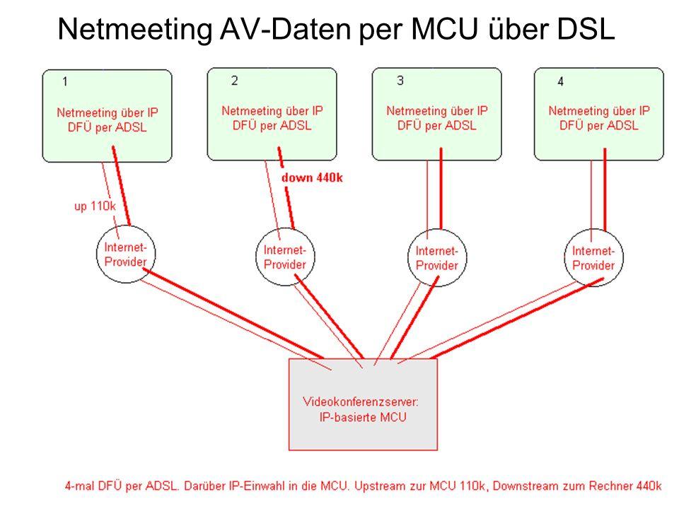 Netmeeting AV-Daten per MCU über DSL