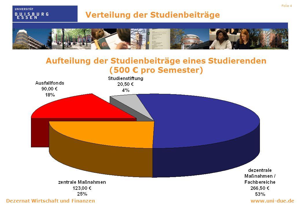 www.uni-due.deDezernat Wirtschaft und Finanzen Folie 5 Aufteilung der Studienbeiträge Die Verwendung der Mittel für dezentrale Maßnahmen wird von den Fachbereichen beschlossen.