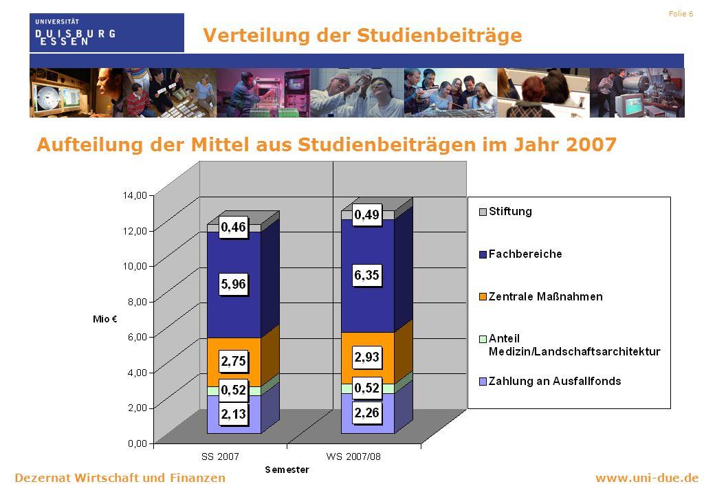 www.uni-due.deDezernat Wirtschaft und Finanzen Folie 6 Aufteilung der Mittel aus Studienbeiträgen im Jahr 2007 Verteilung der Studienbeiträge