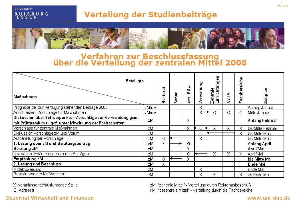 www.uni-due.deDezernat Wirtschaft und Finanzen Folie 9 Verteilung der Studienbeiträge Verfahren zur Beschlussfassung über die Verteilung der zentralen Mittel 2008