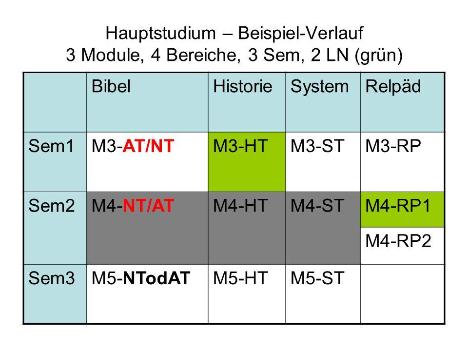 Hauptstudium – Beispiel-Verlauf 3 Module, 4 Bereiche, 3 Sem, 2 LN (grün) BibelHistorieSystemRelpäd Sem1M3-AT/NTM3-HTM3-STM3-RP Sem2M4-NT/ATM4-HTM4-STM