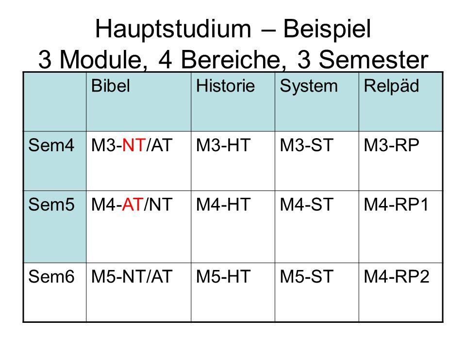 Hauptstudium – Beispiel 3 Module, 4 Bereiche, 3 Semester BibelHistorieSystemRelpäd Sem4M3-NT/ATM3-HTM3-STM3-RP Sem5M4-AT/NTM4-HTM4-STM4-RP1 Sem6M5-NT/
