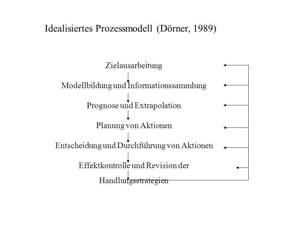 Idealisiertes Prozessmodell (Dörner, 1989) Zielausarbeitung Modellbildung und Informationssammlung Prognose und Extrapolation Planung von Aktionen Ent