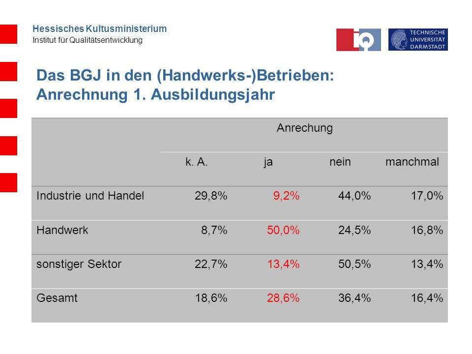 Hessisches Kultusministerium Institut für Qualitätsentwicklung Das BGJ in den (Handwerks-)Betrieben: Anrechnung 1. Ausbildungsjahr Anrechung k. A.jane