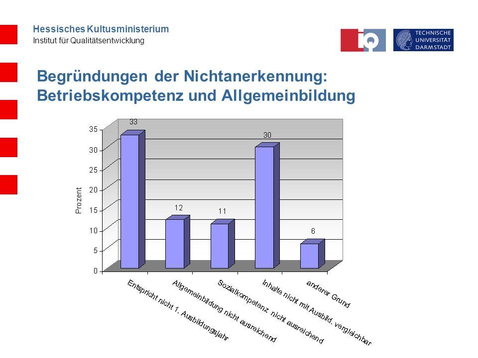 Hessisches Kultusministerium Institut für Qualitätsentwicklung Begründungen der Nichtanerkennung: Betriebskompetenz und Allgemeinbildung