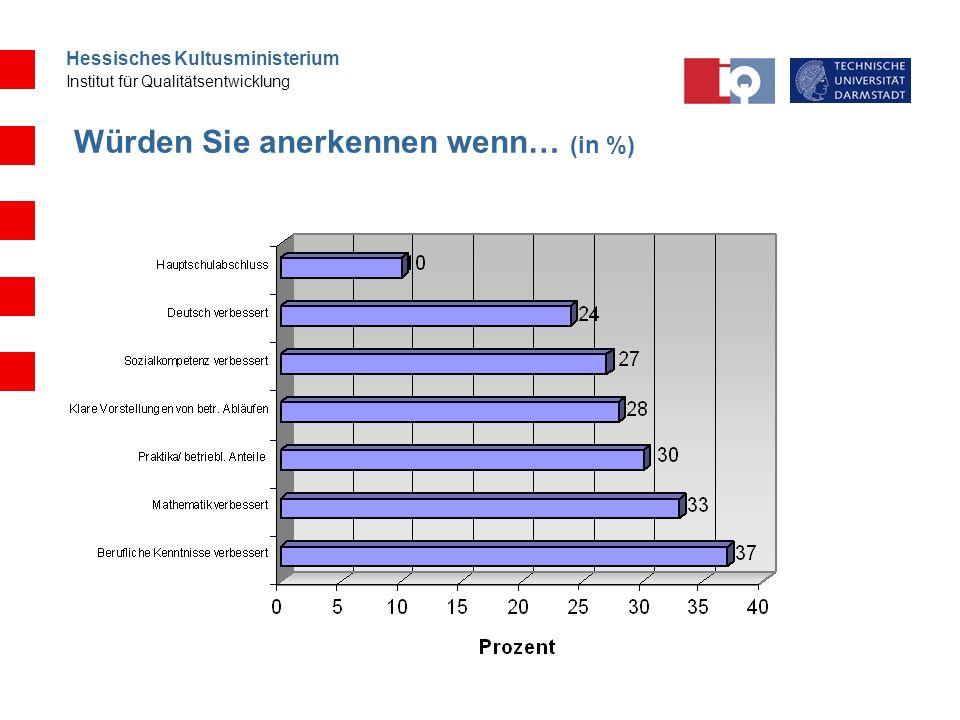 Hessisches Kultusministerium Institut für Qualitätsentwicklung Würden Sie anerkennen wenn… (in %)