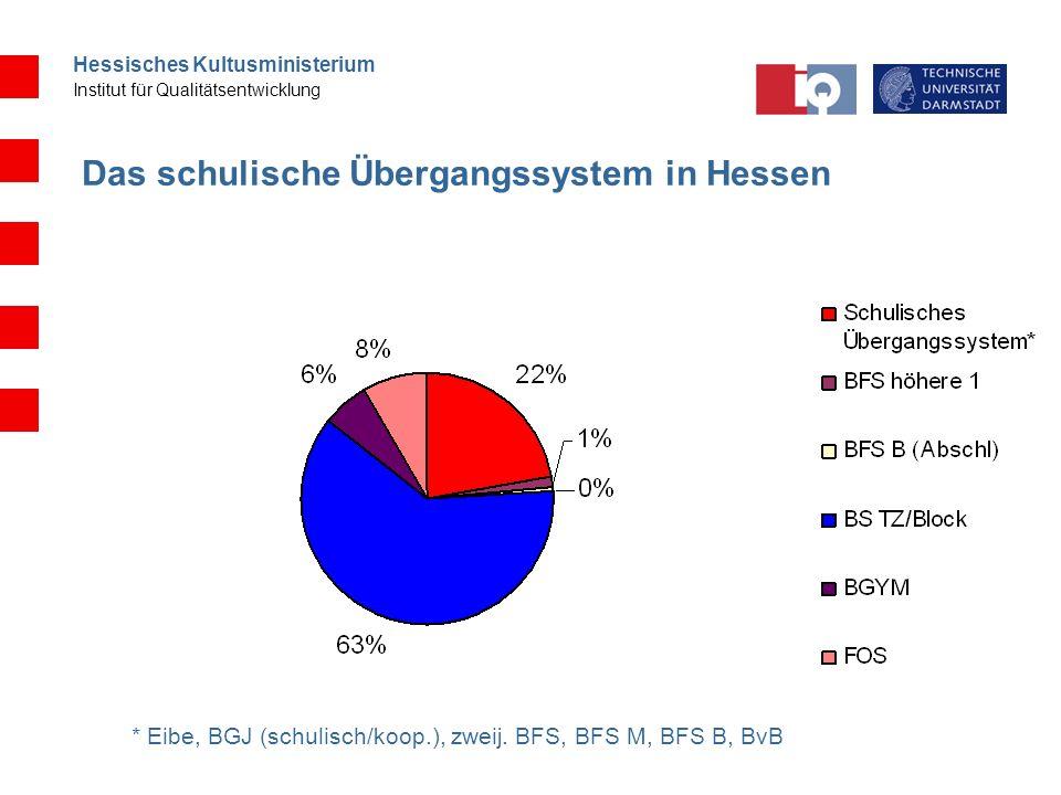 Hessisches Kultusministerium Institut für Qualitätsentwicklung Das schulische Übergangssystem in Hessen * Eibe, BGJ (schulisch/koop.), zweij. BFS, BFS