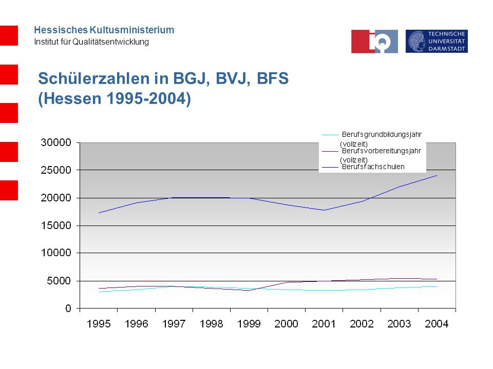 Hessisches Kultusministerium Institut für Qualitätsentwicklung Schlussfolgerungen zweij.