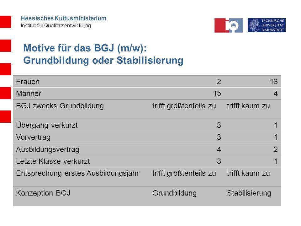 Hessisches Kultusministerium Institut für Qualitätsentwicklung Motive für das BGJ (m/w): Grundbildung oder Stabilisierung Frauen213 Männer154 BGJ zwec