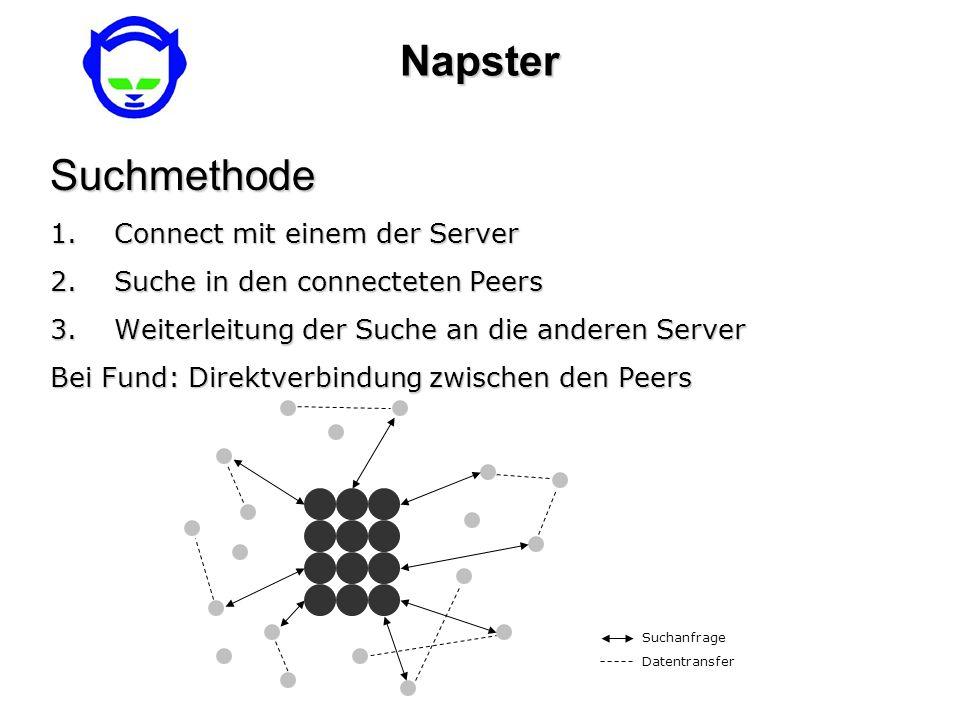 NapsterSuchmethode 1.Connect mit einem der Server 2.Suche in den connecteten Peers 3.Weiterleitung der Suche an die anderen Server Bei Fund: Direktver