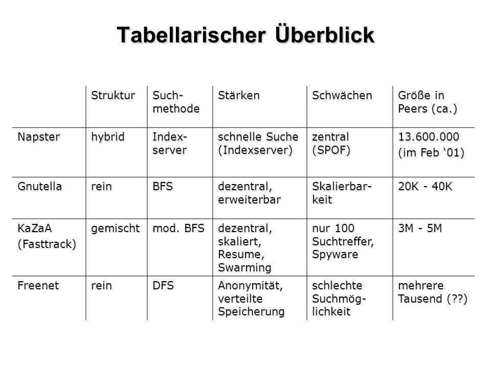 Tabellarischer Überblick Struktur Such- methode StärkenSchwächen Größe in Peers (ca.) Napsterhybrid Index- server schnelle Suche (Indexserver) zentral