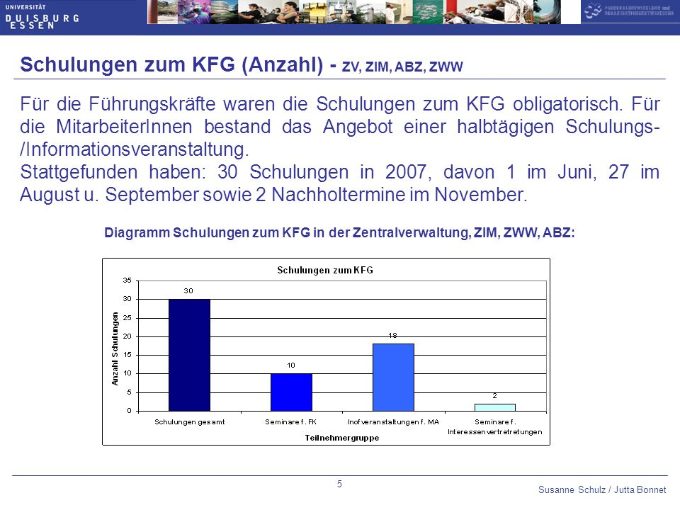 Susanne Schulz / Jutta Bonnet Optional slide number: 14pt Arial Bold,blue Datum 10pt Arial,blue Untertitel 14pt Arial Bold,blue Thema des Vortrags 10pt Arial,blue 6 Schulungen zum KFG – (Teilnehmerstatistik) - ZV, ZIM, ABZ, ZWW Diagramm Teilnahmestatistik Es wurden 97 von 108 (ca.
