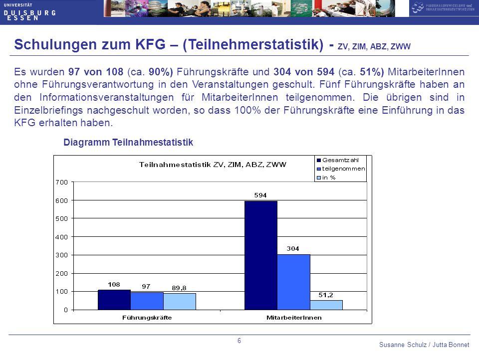 Susanne Schulz / Jutta Bonnet Optional slide number: 14pt Arial Bold,blue Datum 10pt Arial,blue Untertitel 14pt Arial Bold,blue Thema des Vortrags 10pt Arial,blue 17 Einige Fragen im Fragebogen für die Vorgesetzten befassen sich mit der Bedeutung der KFG für die Wahrnehmung ihrer Aufgaben als Führungskräfte.