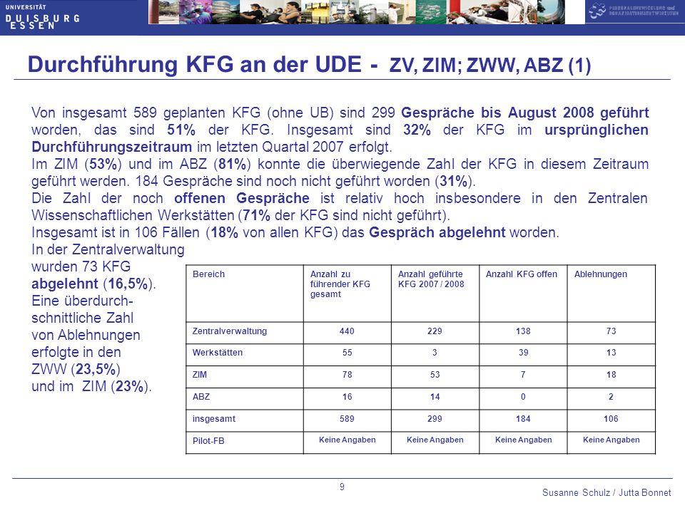 Susanne Schulz / Jutta Bonnet Optional slide number: 14pt Arial Bold,blue Datum 10pt Arial,blue Untertitel 14pt Arial Bold,blue Thema des Vortrags 10pt Arial,blue 10 Durchführung KFG an der UDE - ZV, ZIM; ZWW, ABZ (2)