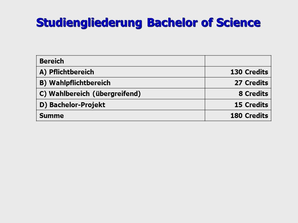 Bereich A) Pflichtbereich130 Credits B) Wahlpflichtbereich27 Credits C) Wahlbereich (übergreifend)8 Credits D) Bachelor-Projekt15 Credits Summe180 Cre
