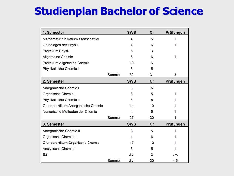 Studienplan Bachelor of Science