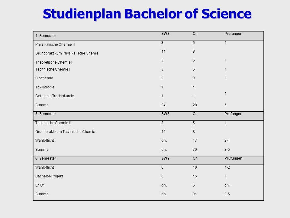 4. Semester SWSCrPrüfungen Physikalische Chemie III 351 Grundpraktikum Physikalische Chemie 118 Theoretische Chemie I 351 Technische Chemie I351 Bioch