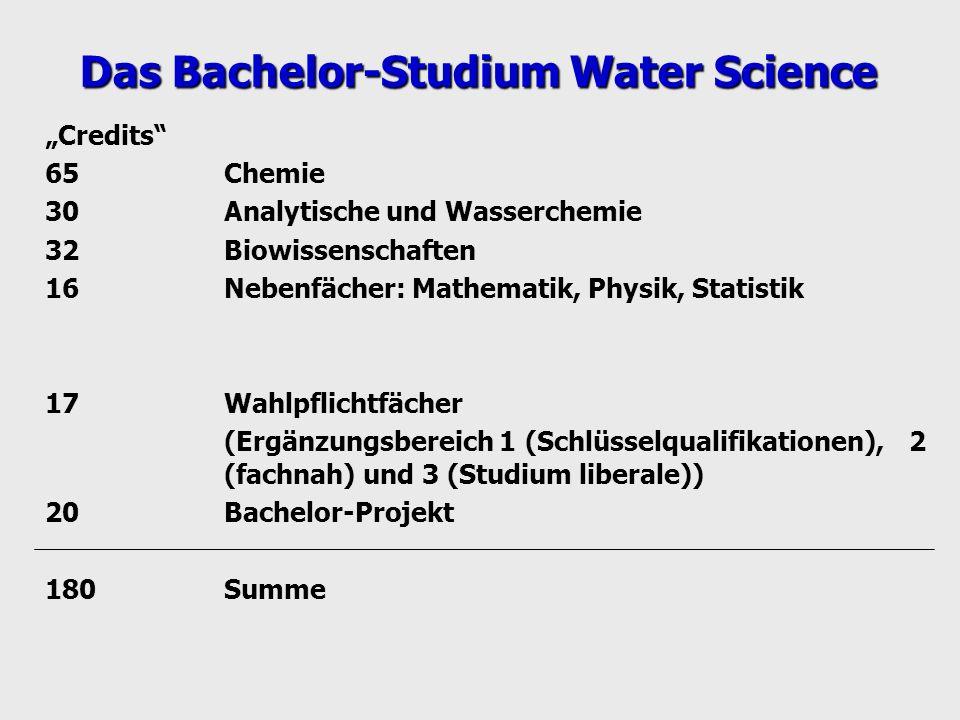 Credits 65Chemie 30Analytische und Wasserchemie 32Biowissenschaften 16Nebenfächer: Mathematik, Physik, Statistik 17Wahlpflichtfächer (Ergänzungsbereic