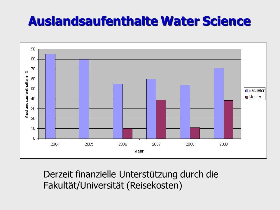 Auslandsaufenthalte Water Science Derzeit finanzielle Unterstützung durch die Fakultät/Universität (Reisekosten)