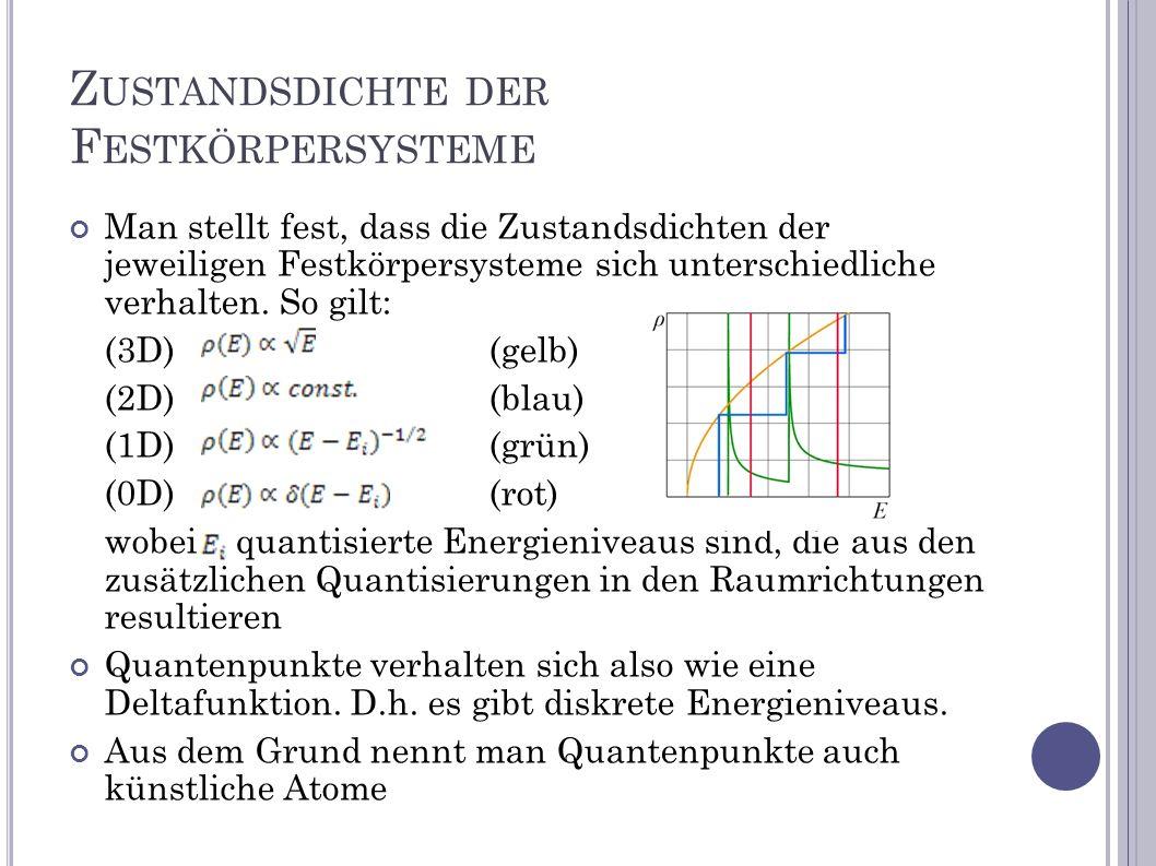Z USTANDSDICHTE DER F ESTKÖRPERSYSTEME Man stellt fest, dass die Zustandsdichten der jeweiligen Festkörpersysteme sich unterschiedliche verhalten. So