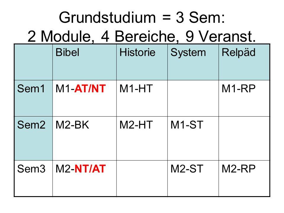 Grundstudium = 3 Sem: 2 Module, 4 Bereiche, 9 Veranst. BibelHistorieSystemRelpäd Sem1M1-AT/NTM1-HTM1-RP Sem2M2-BKM2-HTM1-ST Sem3M2-NT/ATM2-STM2-RP