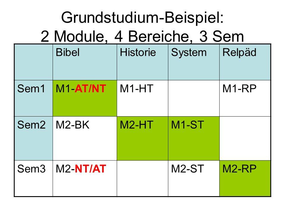 Grundstudium-Beispiel: 2 Module, 4 Bereiche, 3 Sem BibelHistorieSystemRelpäd Sem1M1-AT/NTM1-HTM1-RP Sem2M2-BKM2-HTM1-ST Sem3M2-NT/ATM2-STM2-RP