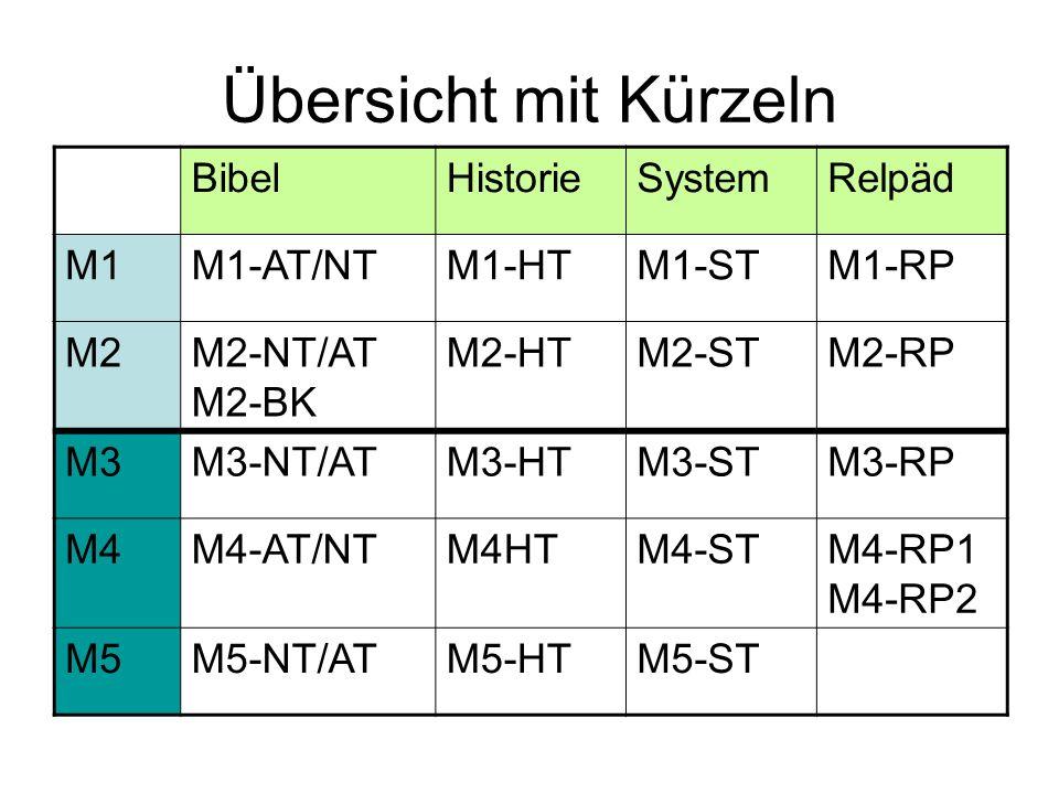 Übersicht mit Kürzeln BibelHistorieSystemRelpäd M1M1-AT/NTM1-HTM1-STM1-RP M2M2-NT/AT M2-BK M2-HTM2-STM2-RP M3M3-NT/ATM3-HTM3-STM3-RP M4M4-AT/NTM4HTM4-STM4-RP1 M4-RP2 M5M5-NT/ATM5-HTM5-ST