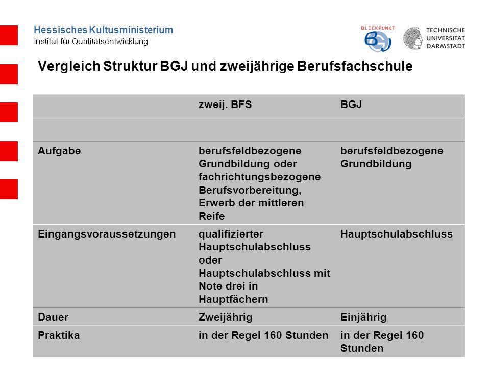Hessisches Kultusministerium Institut für Qualitätsentwicklung Vergleich Struktur BGJ und zweijährige Berufsfachschule zweij.