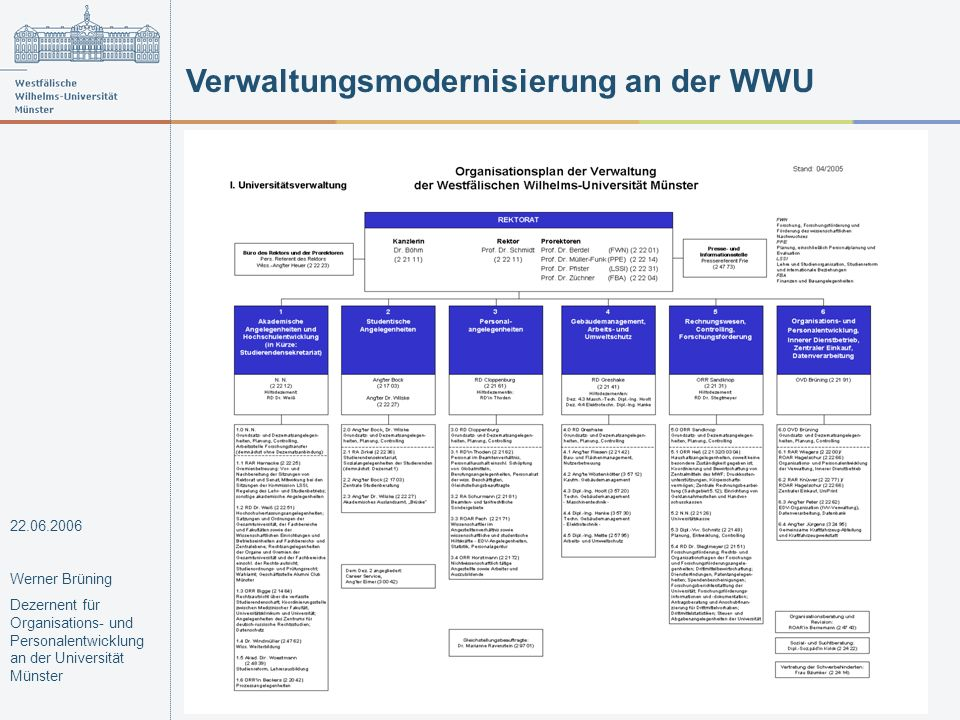 Verwaltungsmodernisierung an der WWU 22.06.2006 Werner Brüning Dezernent für Organisations- und Personalentwicklung an der Universität Münster