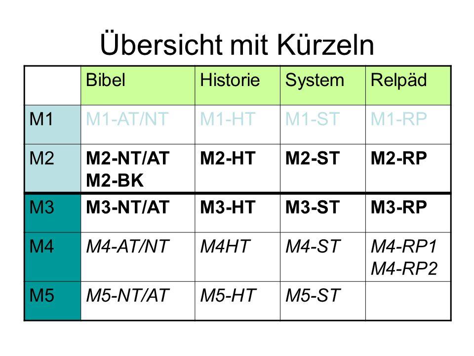 Übersicht mit Kürzeln BibelHistorieSystemRelpäd M1M1-AT/NTM1-HTM1-STM1-RP M2M2-NT/AT M2-BK M2-HTM2-STM2-RP M3M3-NT/ATM3-HTM3-STM3-RP M4M4-AT/NTM4HTM4-