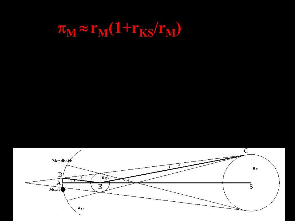 0.25°(1+2.5) 1° d Mond = R E /sin1° 60R E Der Mond ist etwa 60 Erdradien von der Erde entfernt.