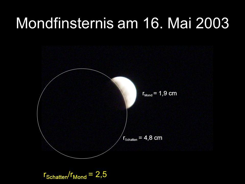 r Mond = 1,9 cm r Schatten = 4,8 cm r Schatten /r Mond = 2,5