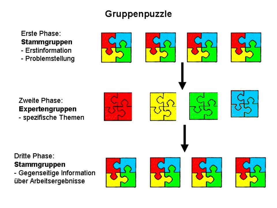 Checkliste zur Durchführung eines Gruppenpuzzles Genügend unabhängige und nicht aufeinanderaufbauende Teilthemen.