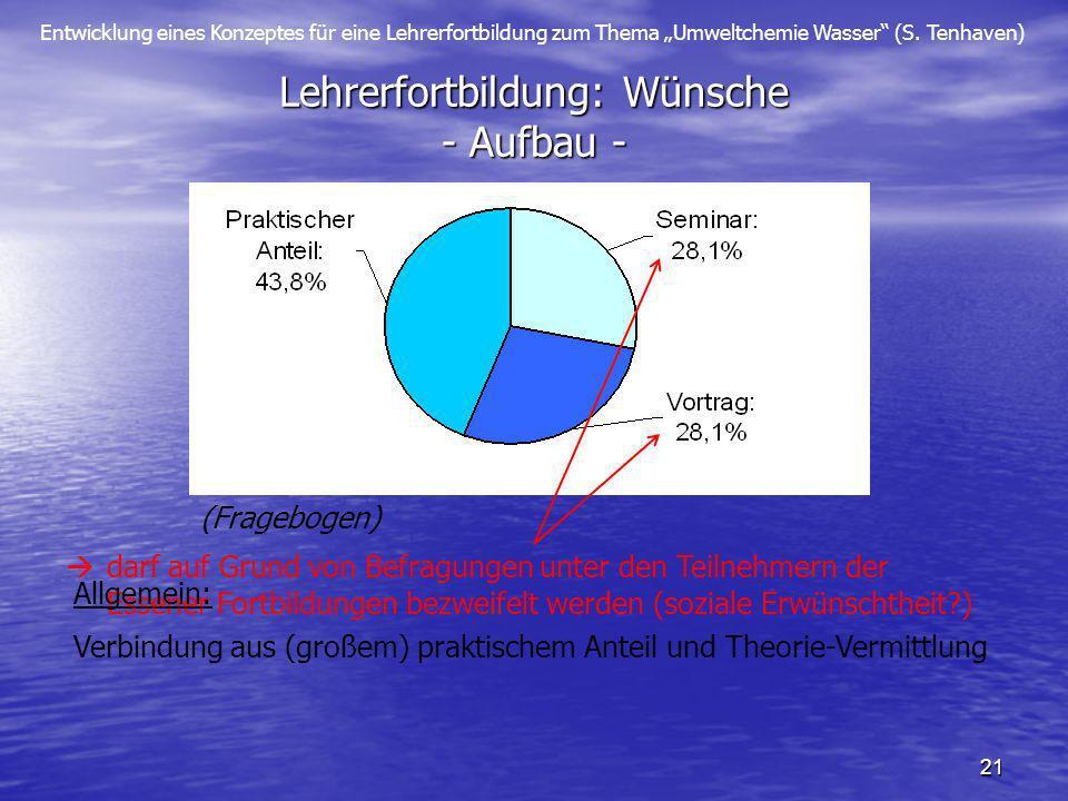Entwicklung eines Konzeptes für eine Lehrerfortbildung zum Thema Umweltchemie Wasser (S. Tenhaven) 21 Lehrerfortbildung: Wünsche - Aufbau - (Frageboge