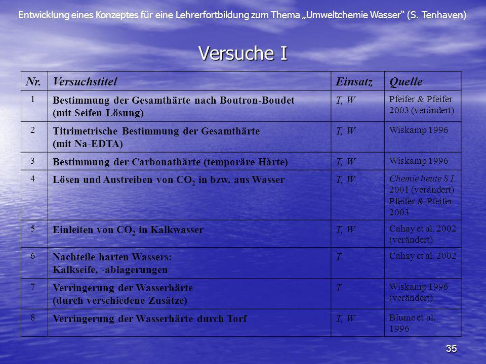 Entwicklung eines Konzeptes für eine Lehrerfortbildung zum Thema Umweltchemie Wasser (S. Tenhaven) 35 Versuche I Nr.VersuchstitelEinsatzQuelle 1 Besti