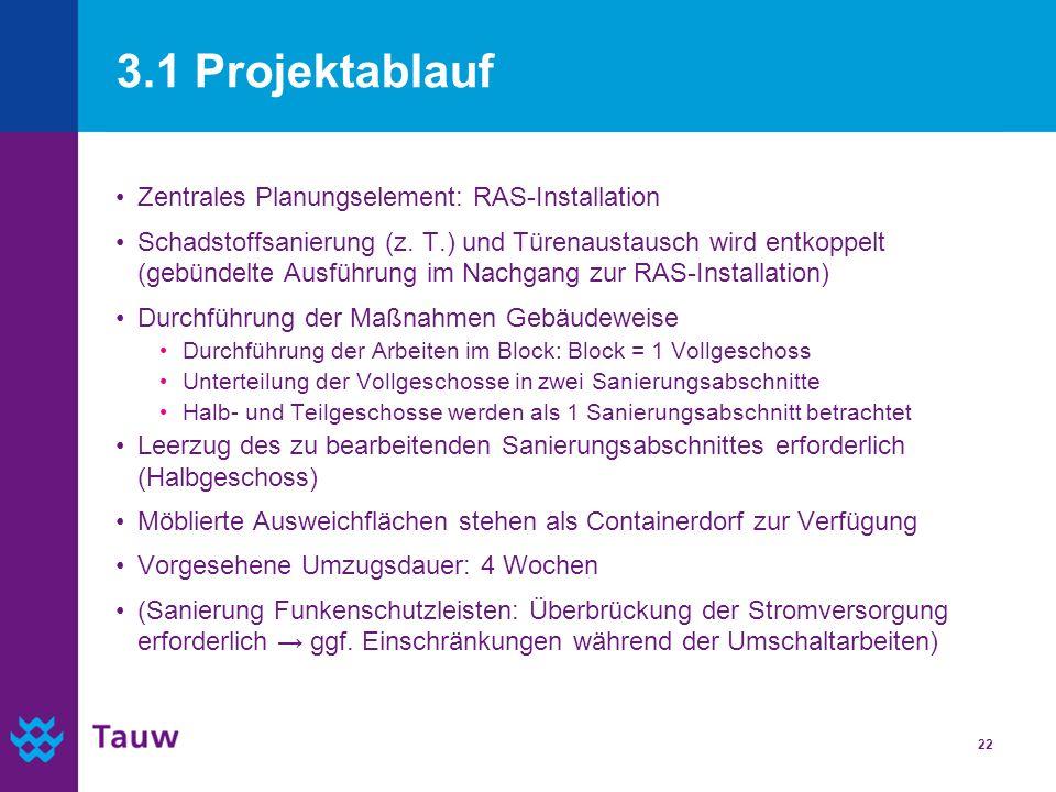 22 3.1 Projektablauf Zentrales Planungselement: RAS-Installation Schadstoffsanierung (z. T.) und Türenaustausch wird entkoppelt (gebündelte Ausführung