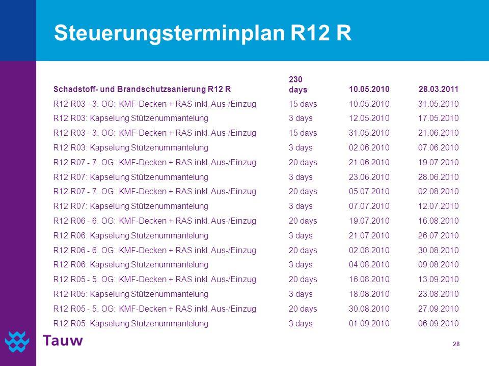 28 Steuerungsterminplan R12 R Schadstoff- und Brandschutzsanierung R12 R 230 days10.05.201028.03.2011 R12 R03 - 3. OG: KMF-Decken + RAS inkl. Aus-/Ein