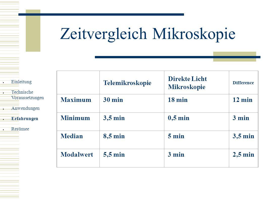 Zeitvergleich Mikroskopie Einleitung Technische Voraussetzungen Anwendungen Erfahrungen Resümee Telemikroskopie Direkte Licht Mikroskopie Difference M