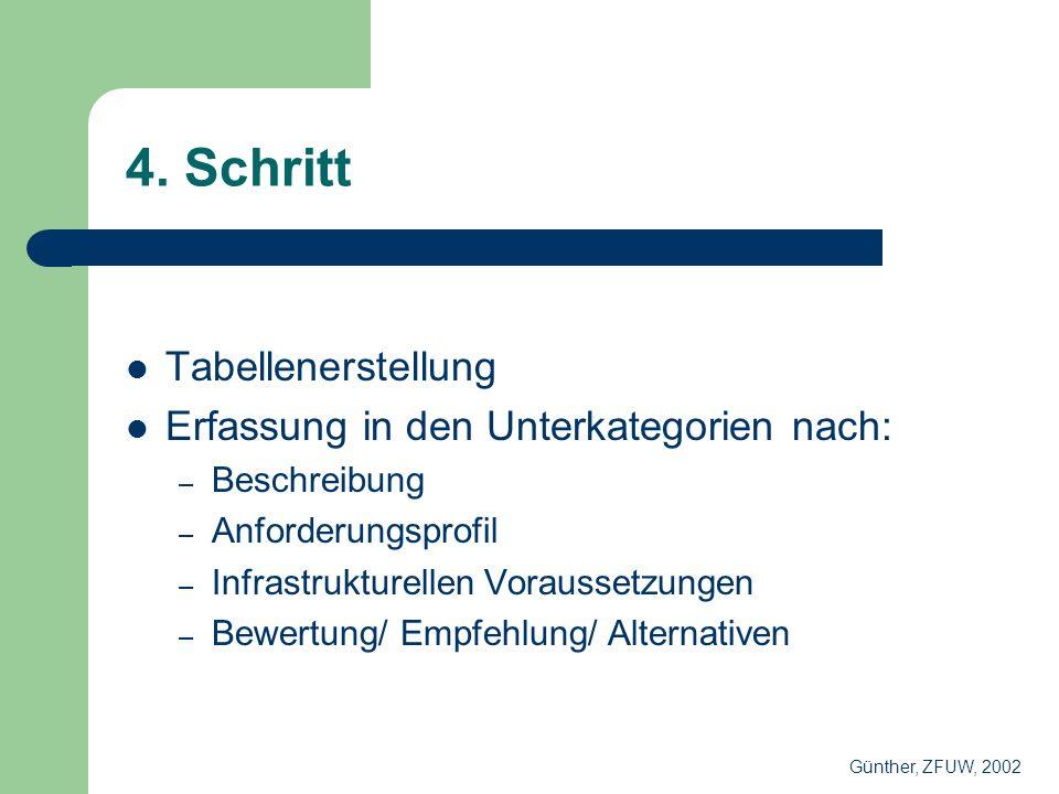 4. Schritt Tabellenerstellung Erfassung in den Unterkategorien nach: – Beschreibung – Anforderungsprofil – Infrastrukturellen Voraussetzungen – Bewert