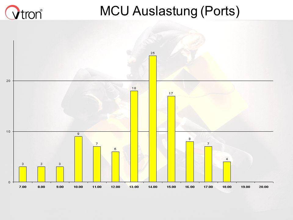 06.11.02 / Folie 6 MCU Auslastung (Ports)