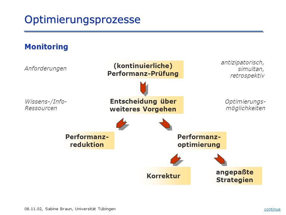 08.11.02, Sabine Braun, Universität Tübingen Optimierungsprozesse (kontinuierliche) Performanz-Prüfung Entscheidung über weiteres Vorgehen Performanz-