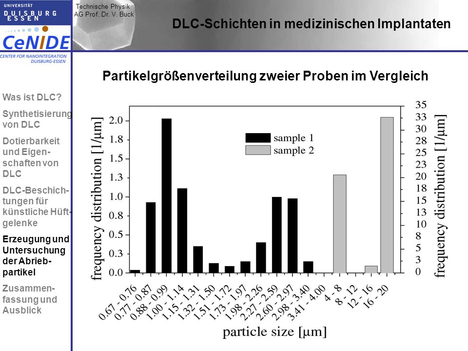 Technische Physik AG Prof. Dr. V. Buck Topic I Topic II Topic III Zusammen- fassung DLC-Schichten in medizinischen Implantaten Partikelgrößenverteilun