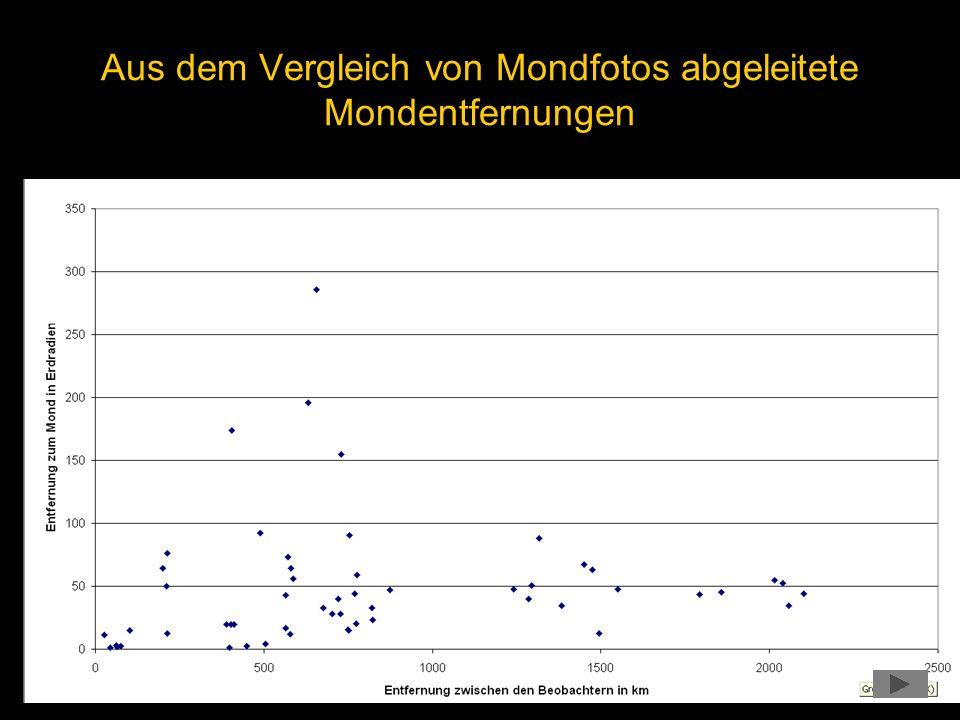 Aus dem Vergleich von Mondfotos abgeleitete Mondentfernungen