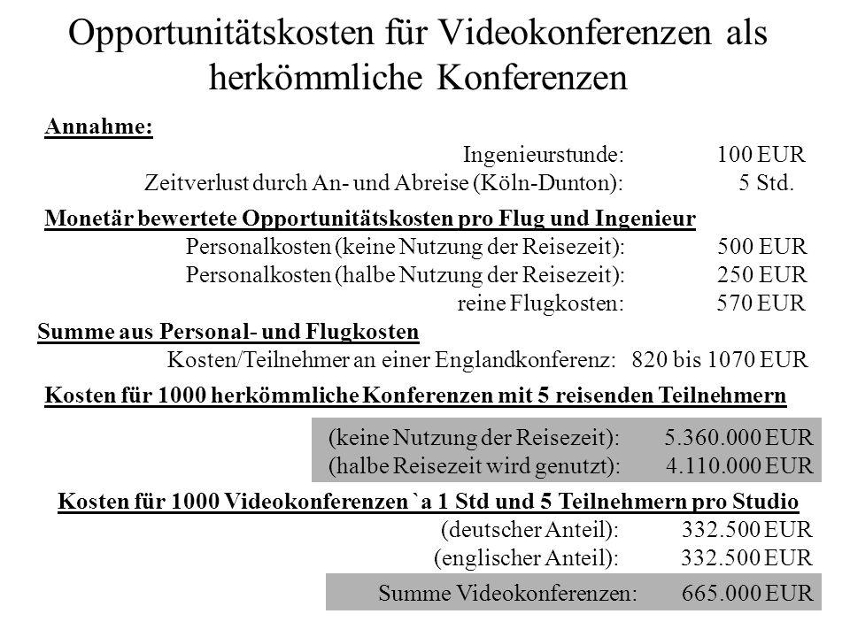 Opportunitätskosten für Videokonferenzen als herkömmliche Konferenzen Annahme: Ingenieurstunde: 100 EUR Zeitverlust durch An- und Abreise (Köln-Dunton