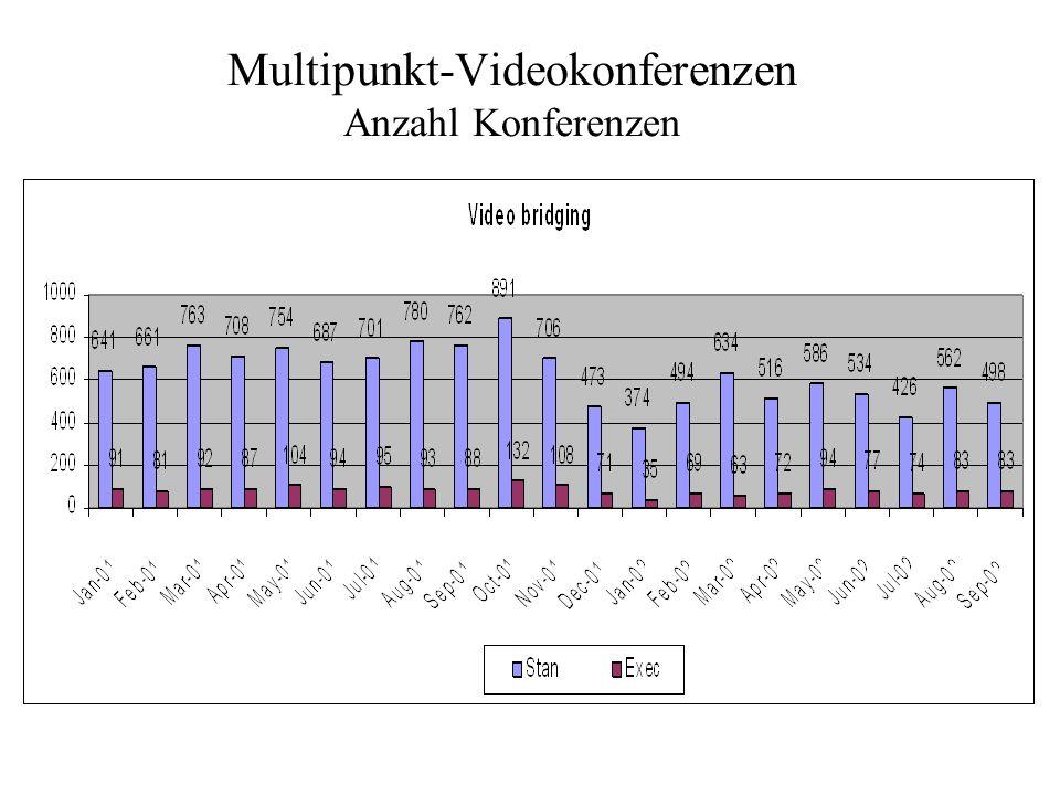 Multipunkt-Videokonferenzen Anzahl Konferenzen