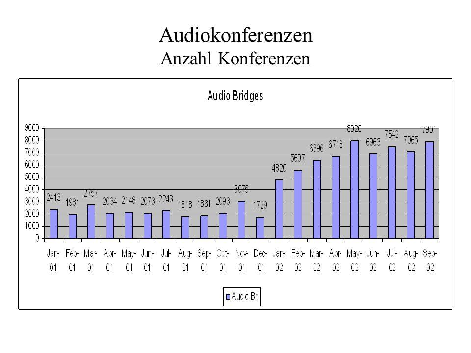 Audiokonferenzen Anzahl Konferenzen