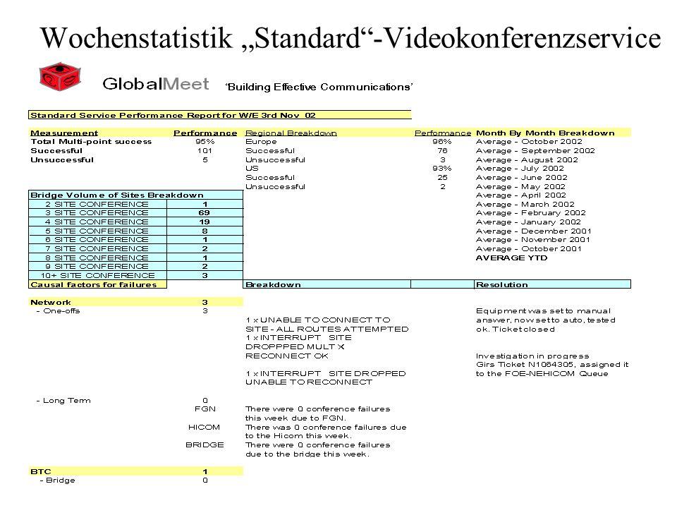 Wochenstatistik Standard-Videokonferenzservice