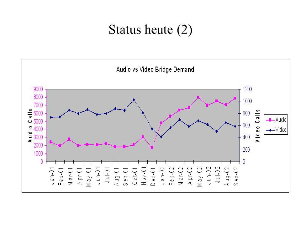 Status heute (2)