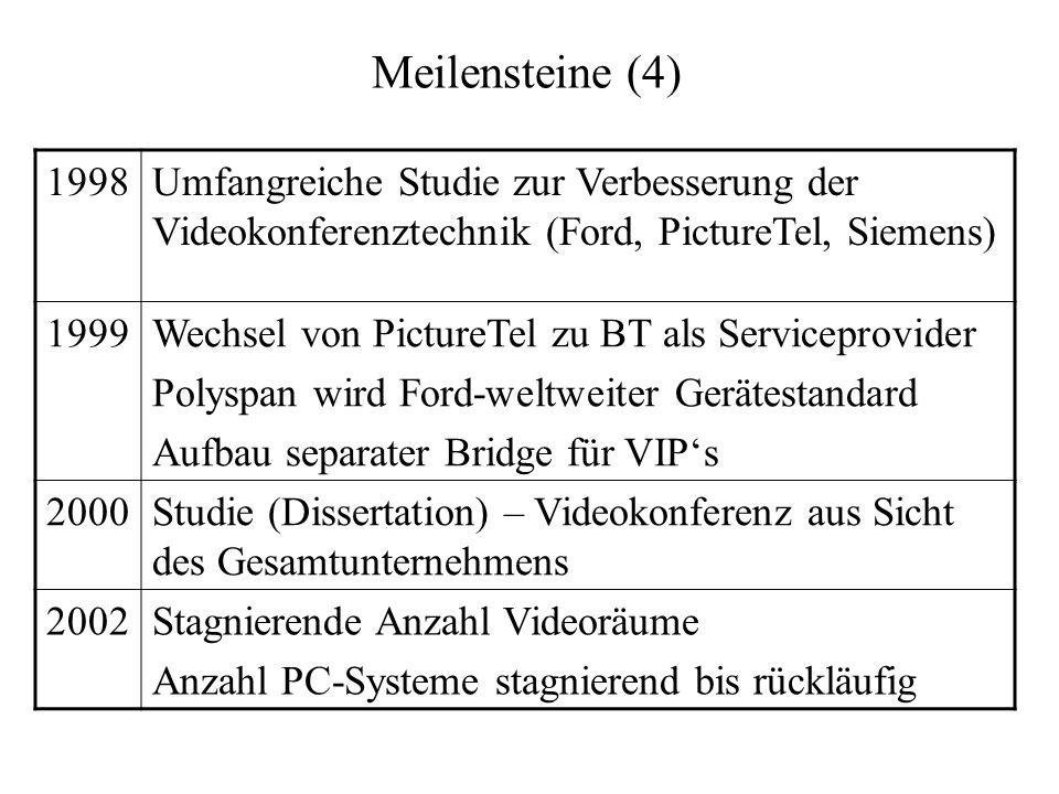 Meilensteine (4) 1998Umfangreiche Studie zur Verbesserung der Videokonferenztechnik (Ford, PictureTel, Siemens) 1999Wechsel von PictureTel zu BT als S